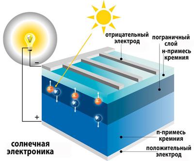 солнечной батареи.