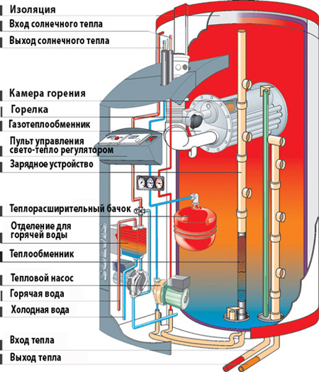 Теплообменник перемещает тепло