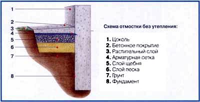 схема устройства отмостки вокруг дома