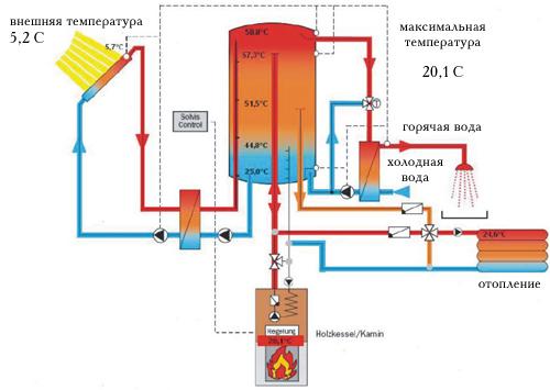отопительные технологии. схема отопления в солнечном доме.