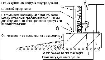 теплоизоляция ангара ппу