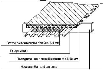 теплоизоляция ангара пенополиуретаном
