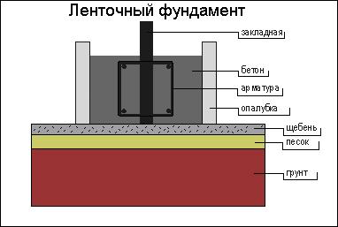 закладка фундамента. схема устройства ленточного фундамента.