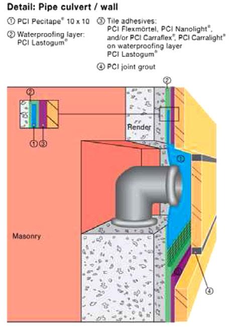 Отзывы гидроизоляция ютавек