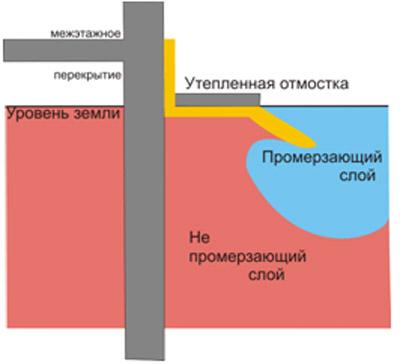 Теплоизолированная пенополиуретаном отмостка