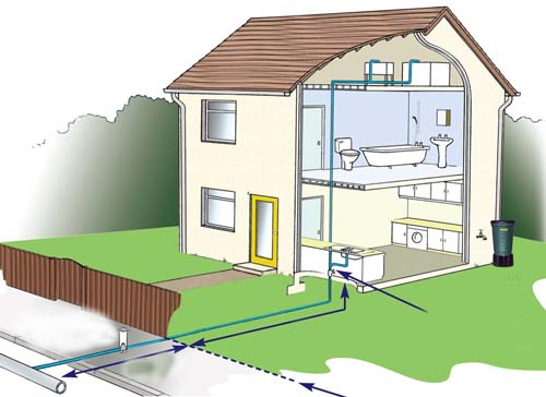 водоснабжения дачного дома