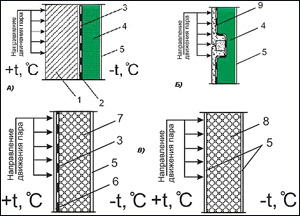 Загородном доме в теплоизоляция на пол